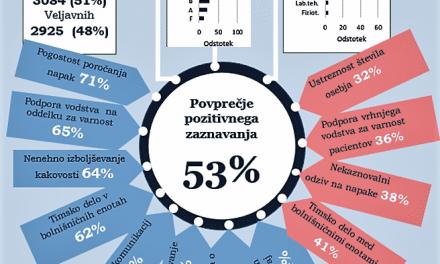 Kultura varnosti pacientov v slovenskih akutnih splošnih bolnišnicah